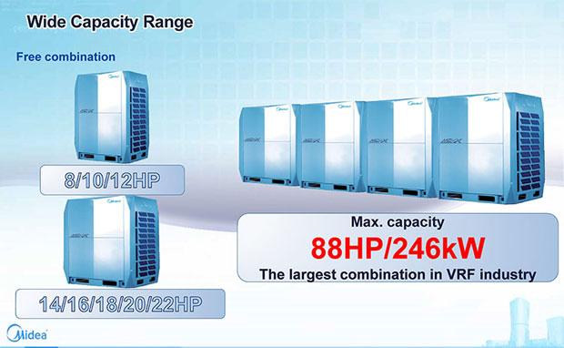 AC Midea VRF-V5X Untuk Area dan Bangunan Komersial