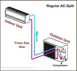 Penjelasan Tentang AC Plus Water Heater